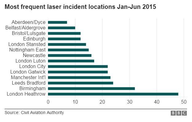 Laser incidents graph