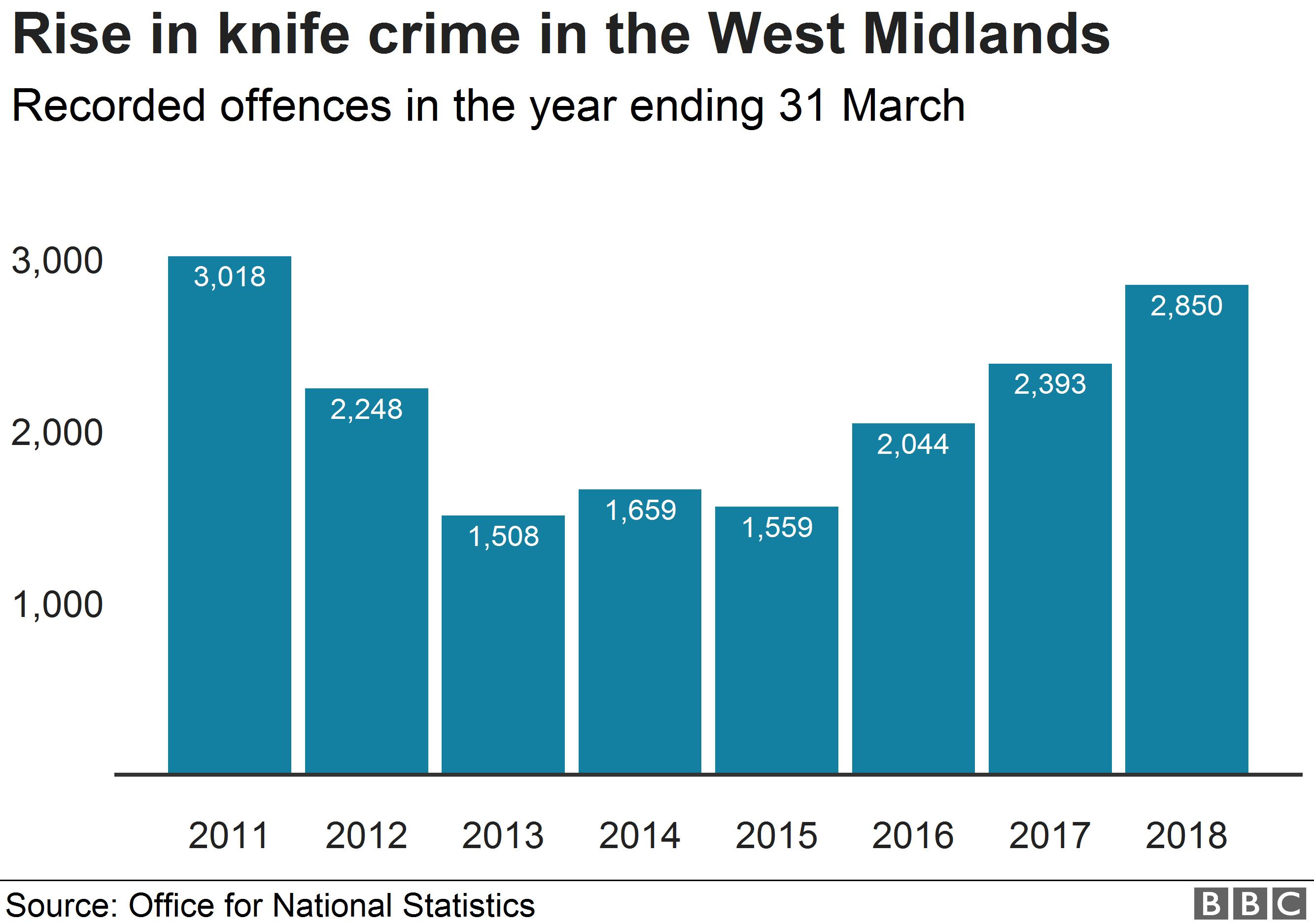 Knife crime stats
