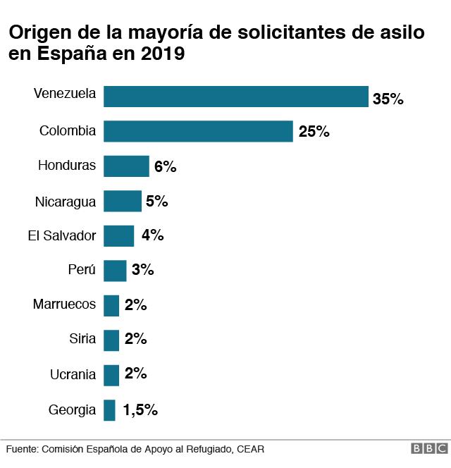 Porcentaje solicitantes asilo en España