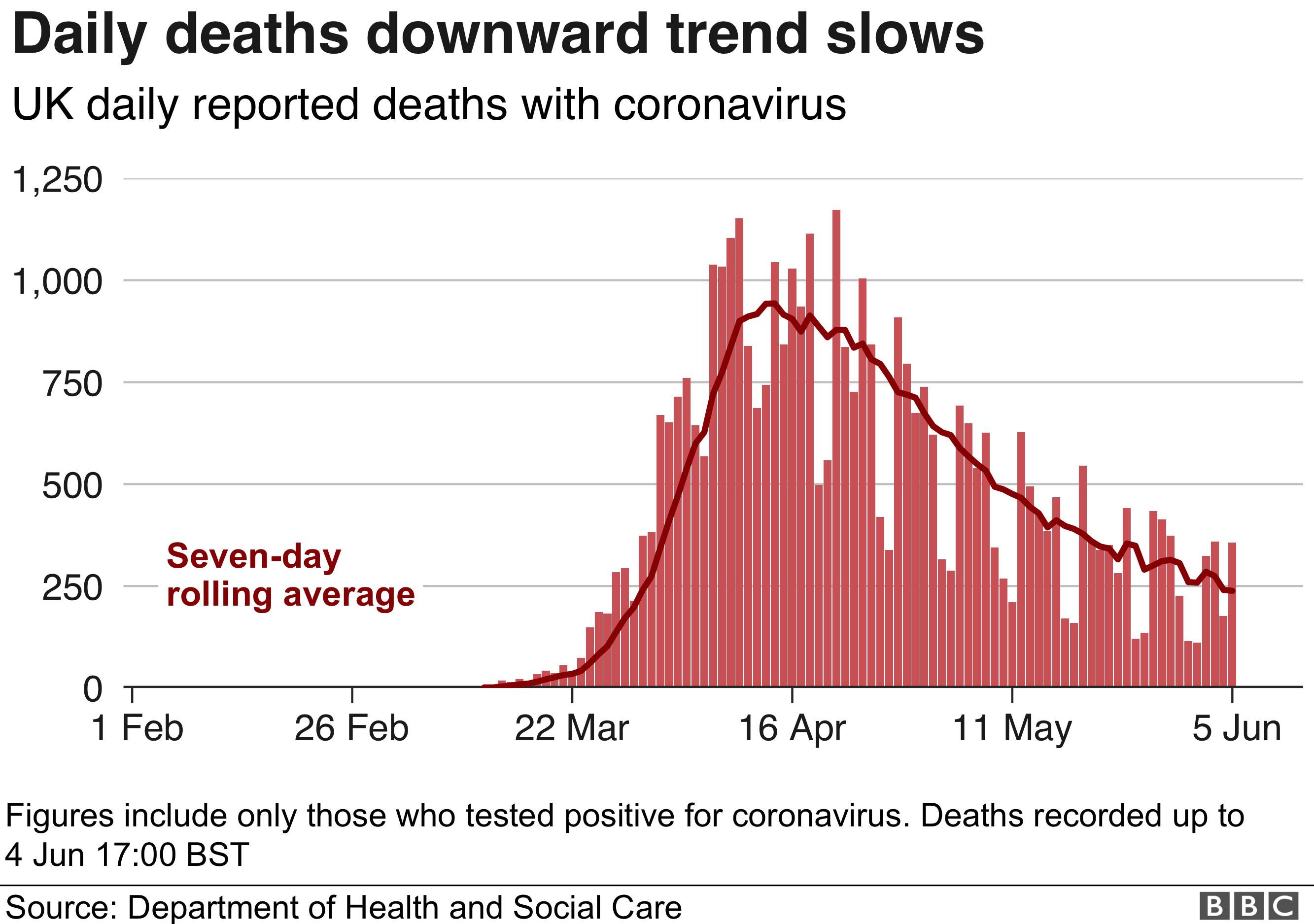 Coronavirus Uk Records More Than 40 000 Deaths Bbc News