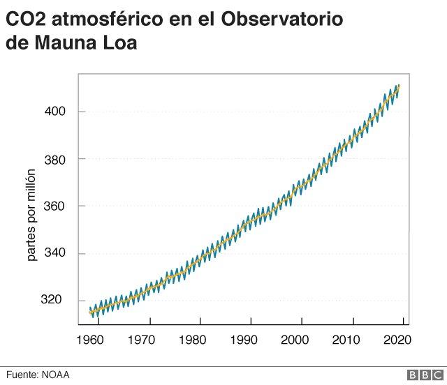 Curva de Keeling que muestra el aumento en las concentraciones de CO2 en la atmósfera