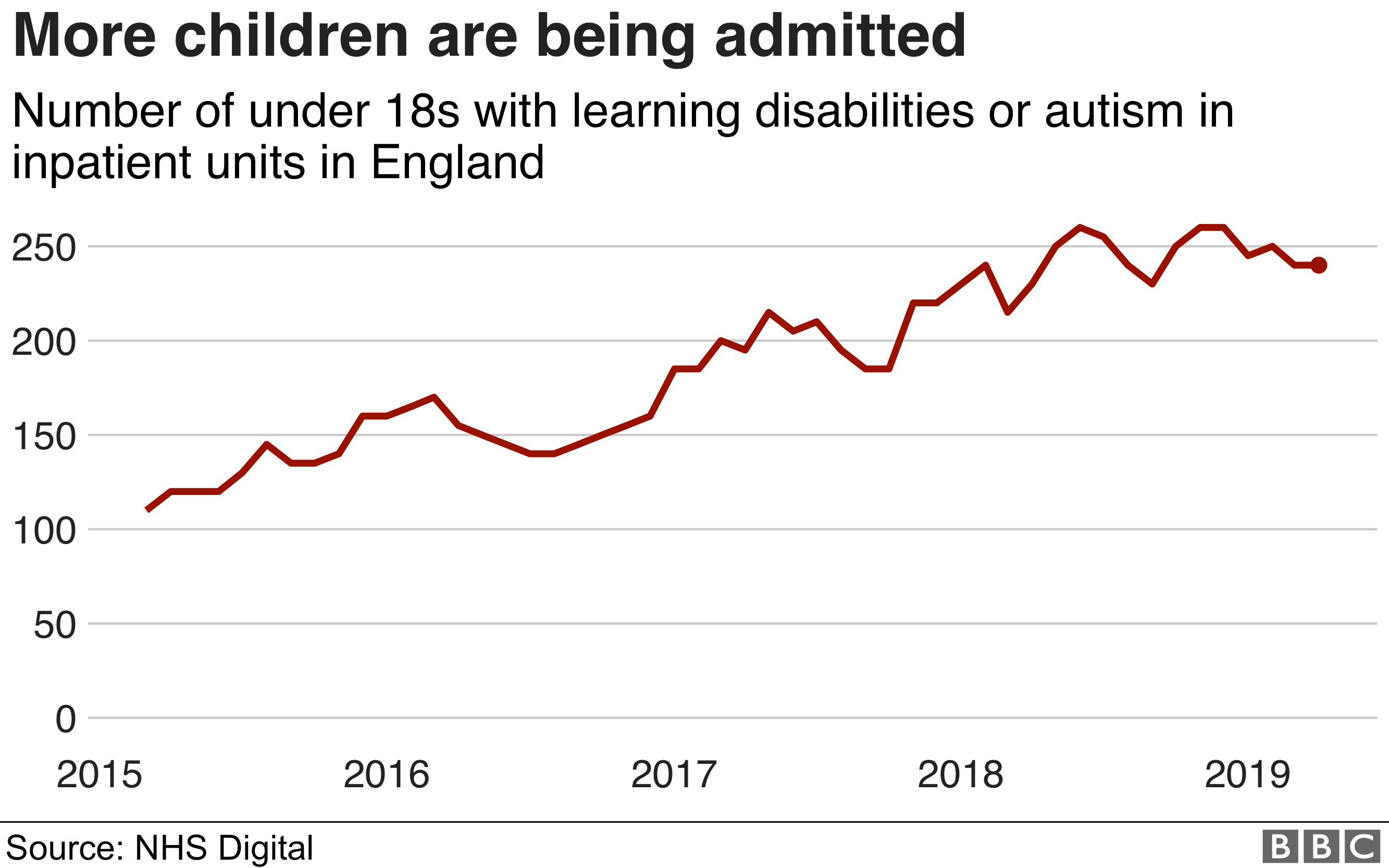 Chart showing number of children in ATUs