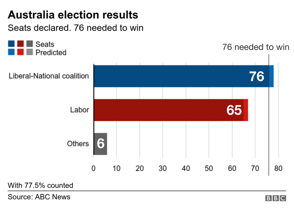 election graphic