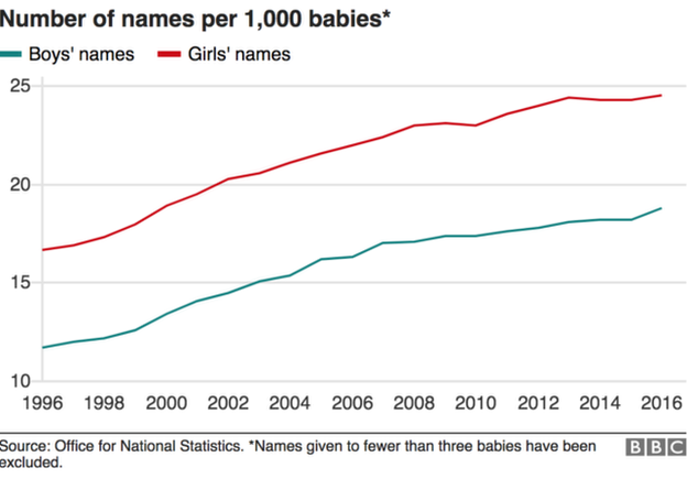 Chart showing growth of names