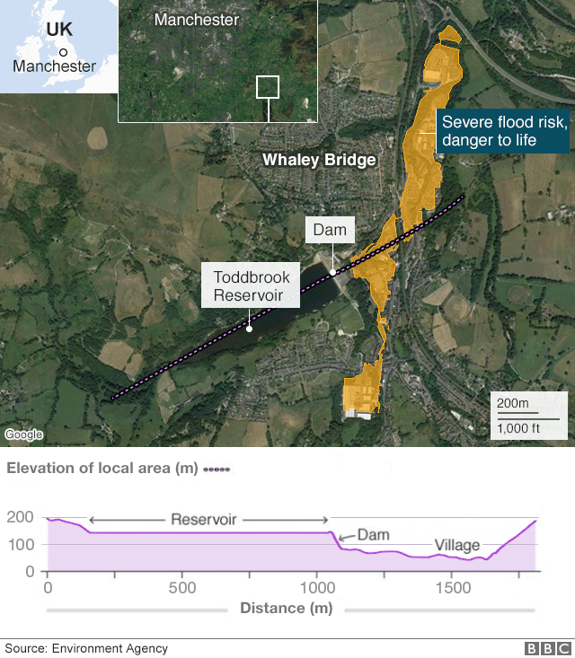 location of Whaley Bridge and the elevation of the reservoir above the village