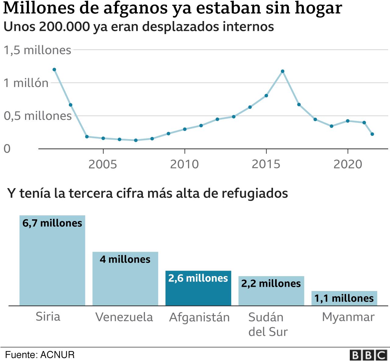 Gráfico con la cifra de refugiados en varios países, incluyendo Afganistán