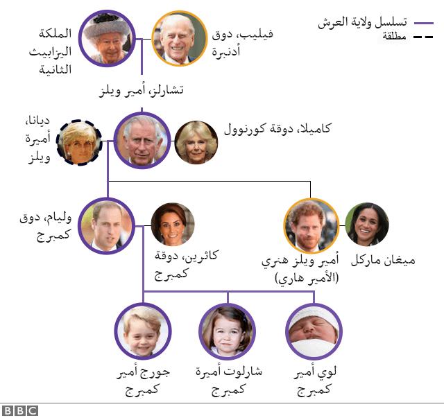 شجرة العائلة المالكة البريطانية