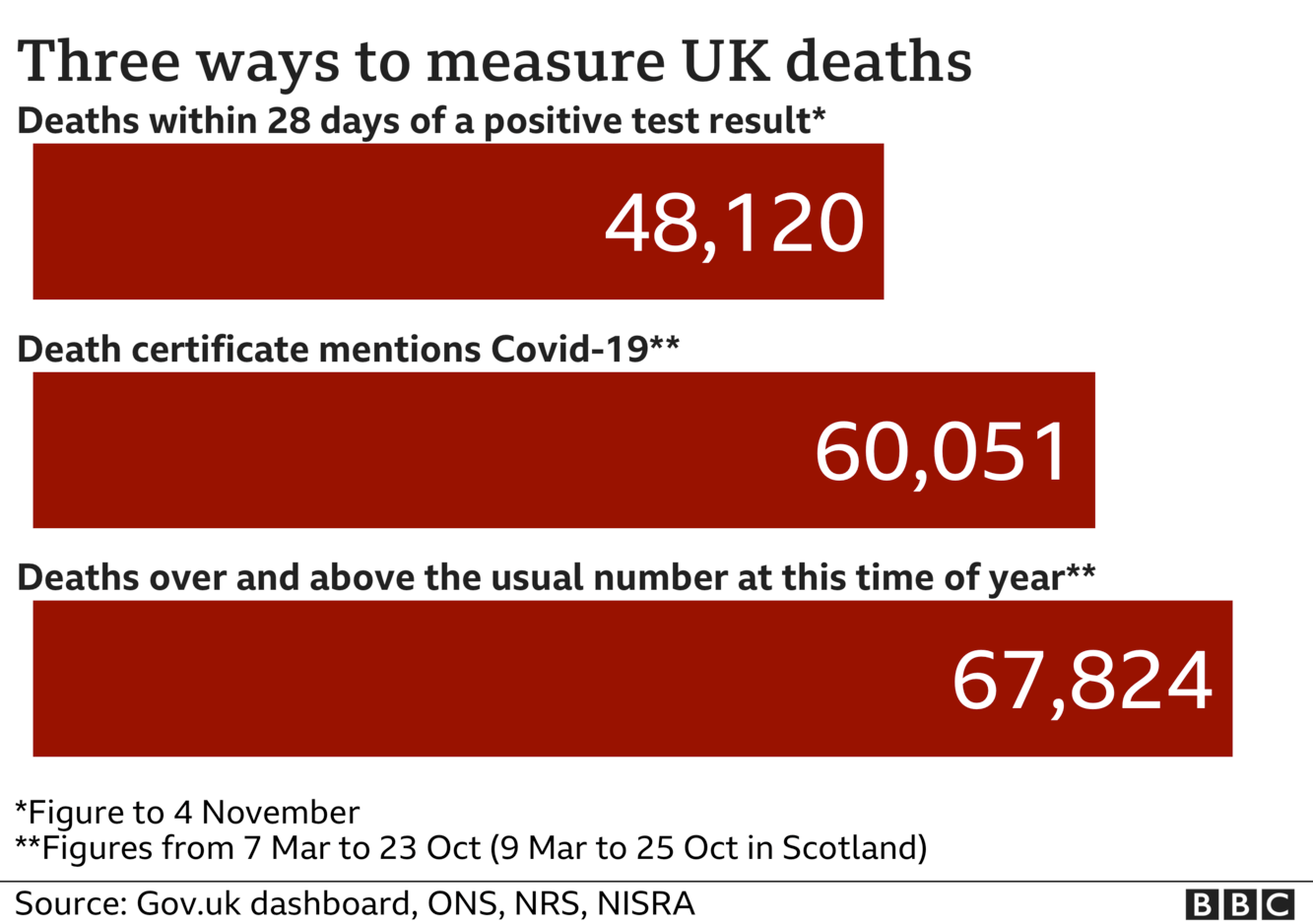 Chart shows three ways of measuring coronavirus deaths - government statistics count everyone who dies within 28 days of a positive test, the total is now 48,120, ONS stats include everyone where coronavirus was mentioned on the death certificate and that total is now 60,051, the final total includes all excess deaths over and above the usual number and that is now 67,842
