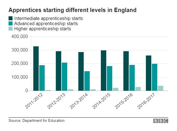 Chart showing apprentices starting different levels in England