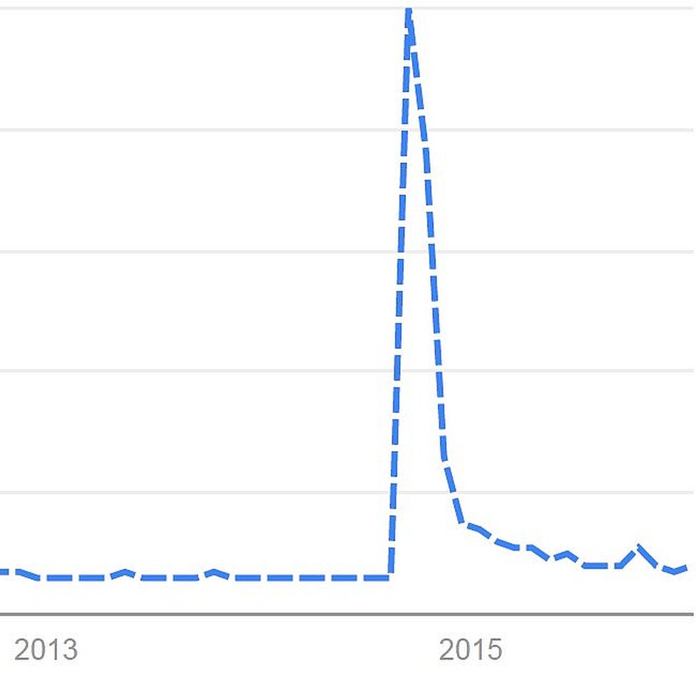 This Google Trends graph shows the spike in popularity of Ello in September 2014