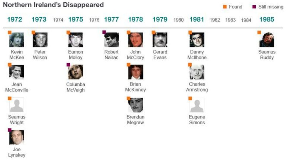 The Disappeared graphic
