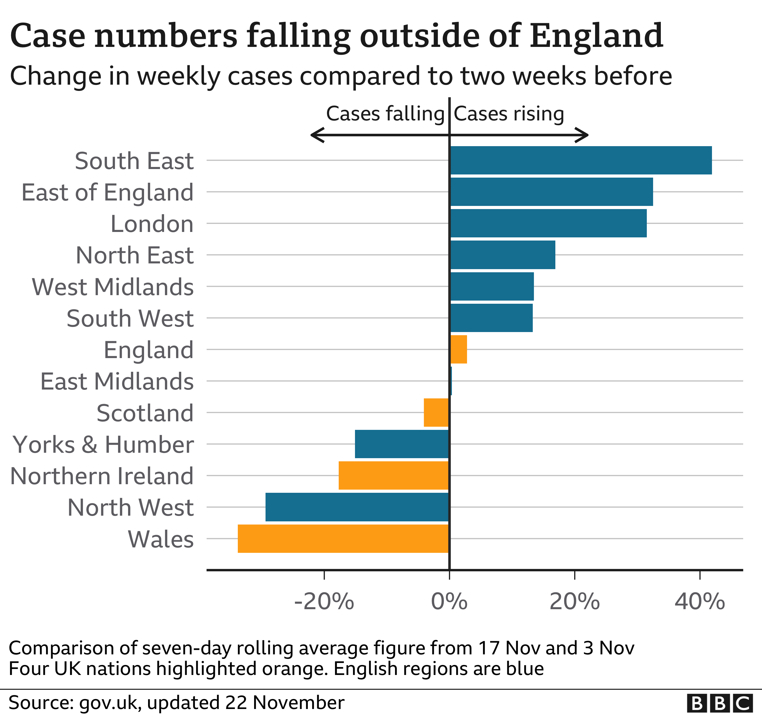 Chart showing how case numbers are falling outside England. 24 Nov.