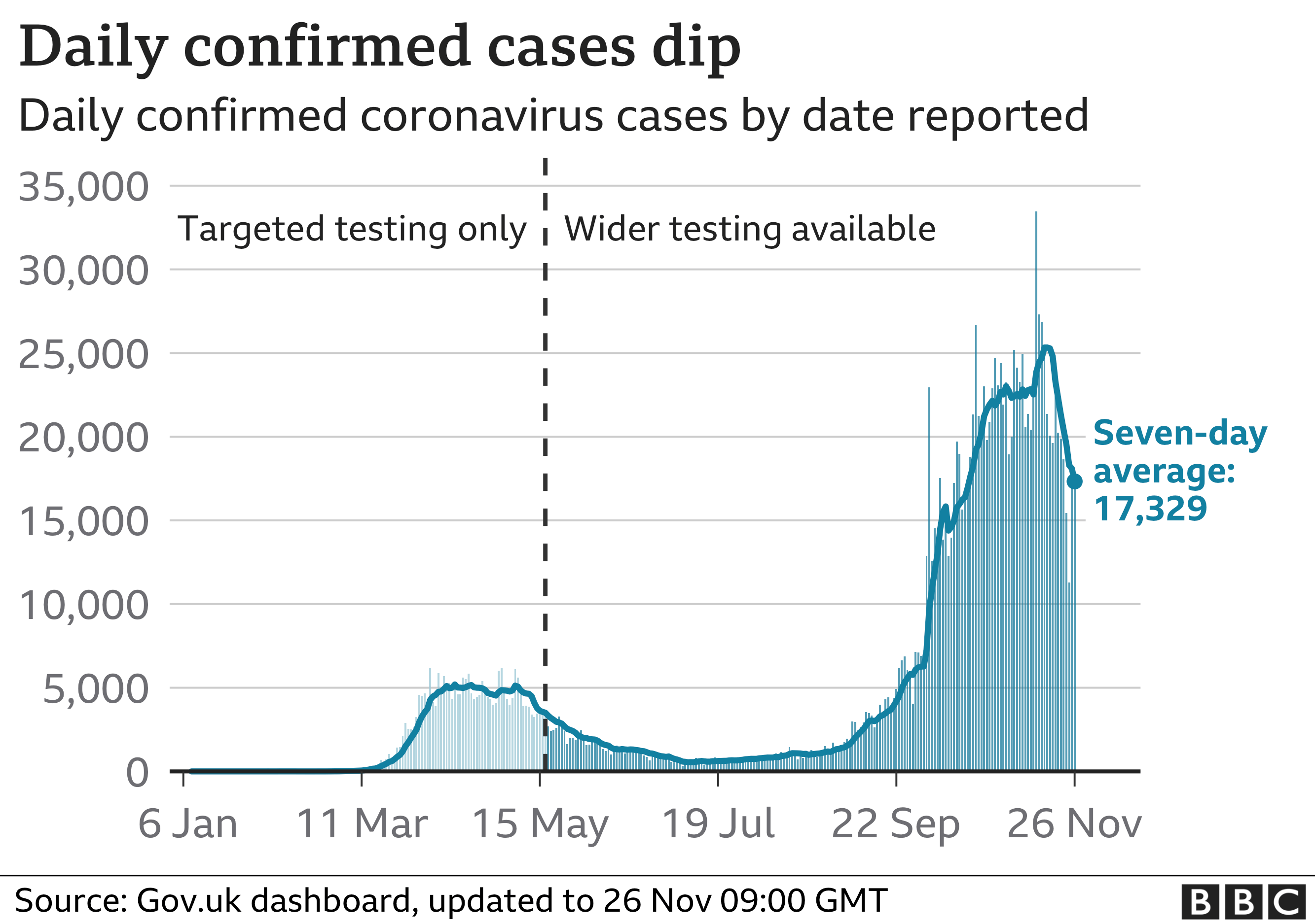 Chart showing confirmed cases dipping