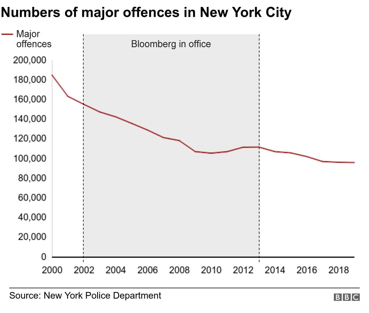 Numbers of major offences in New York City
