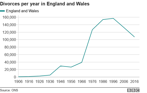 divorces per year in england and wales