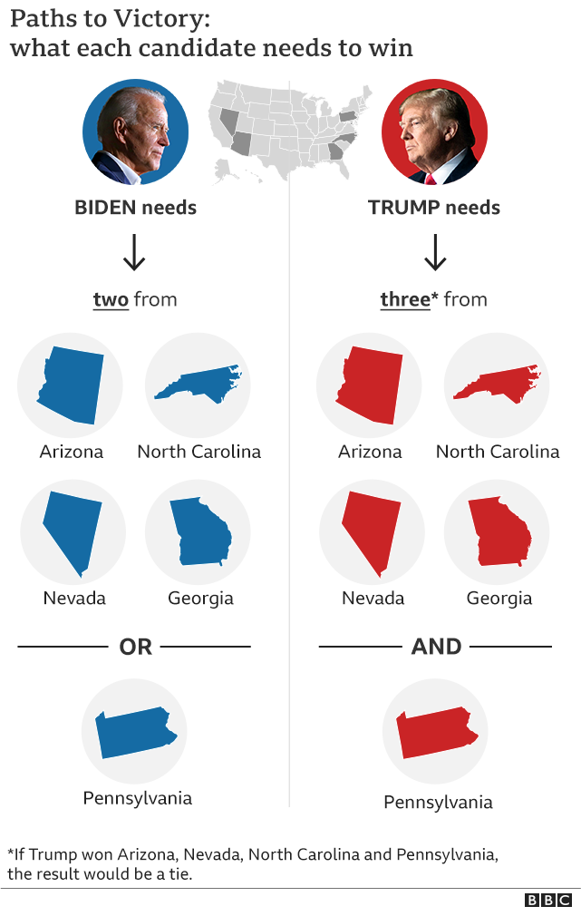 How Trump and Biden win graphic