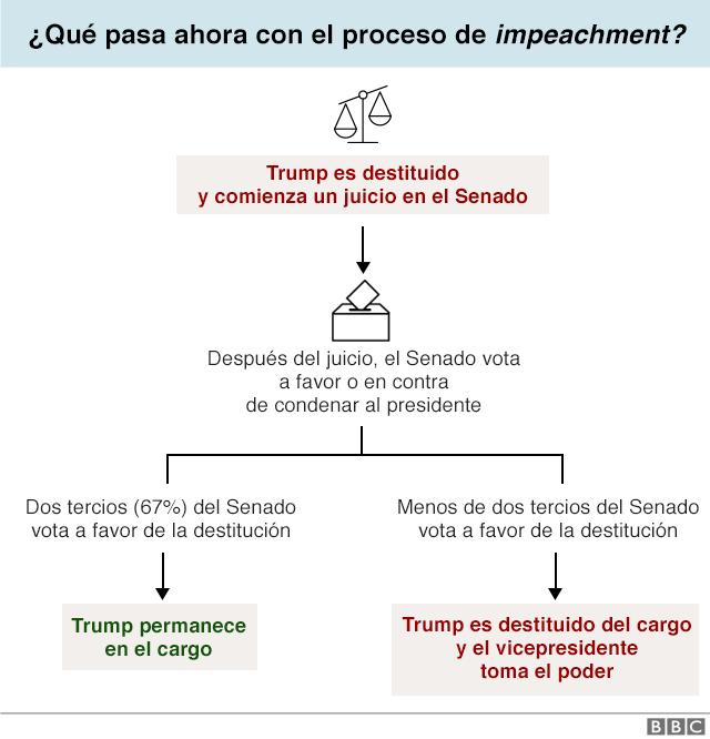 Infografía sobre el proceso de impeachment.