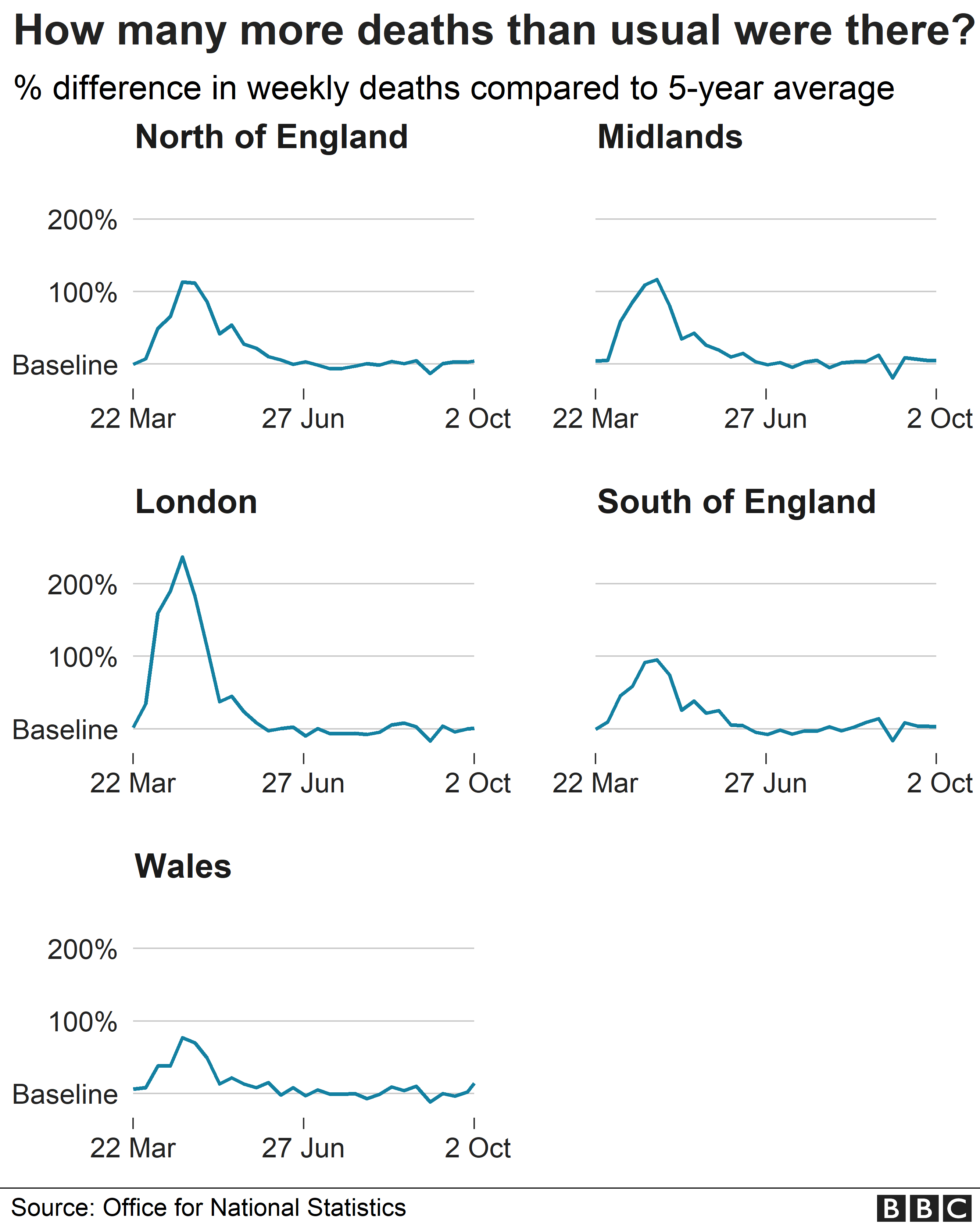 Chart showing excess deaths in England