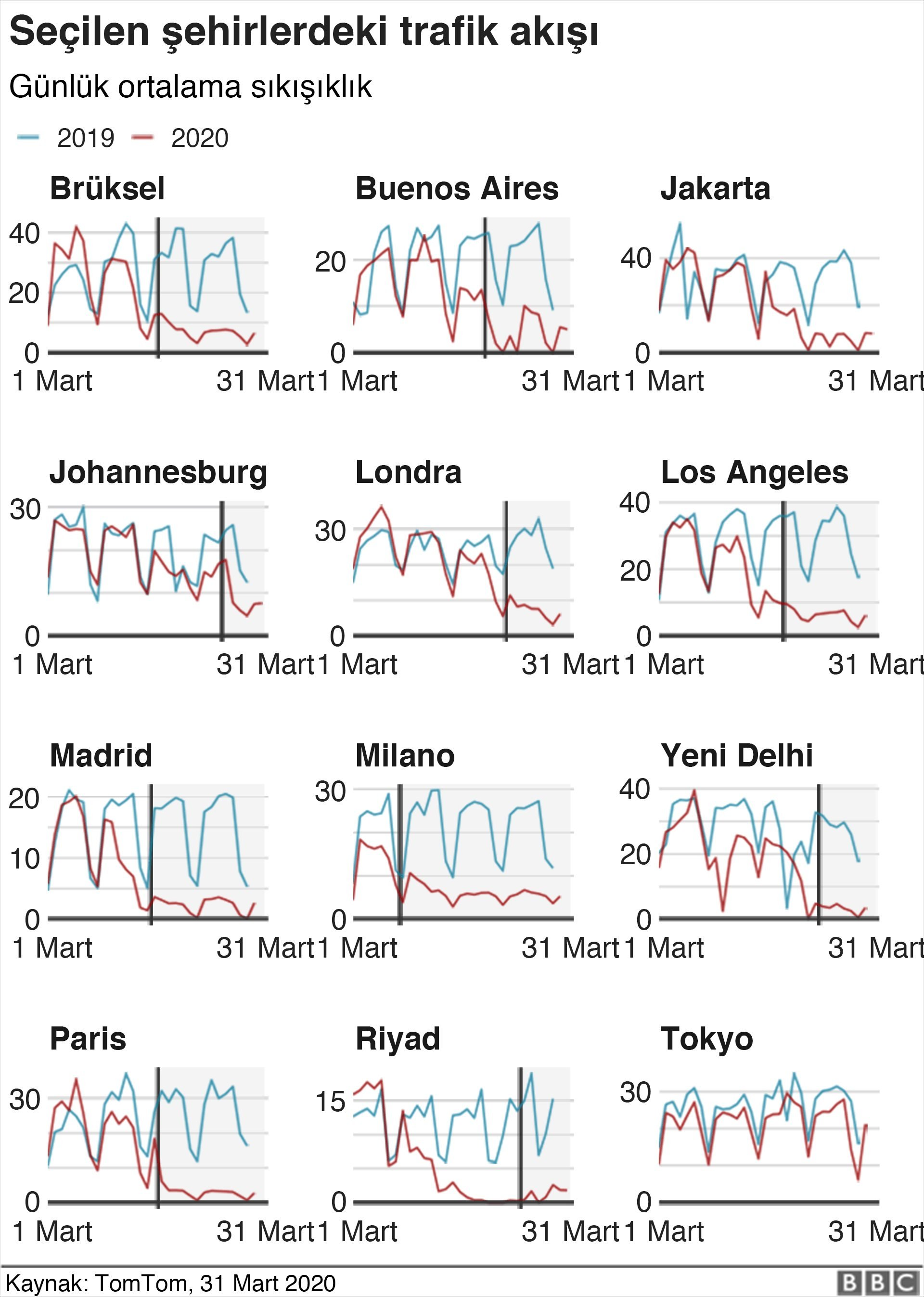Şehirlerde trafik akışı
