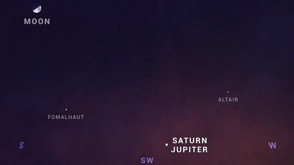 Büyük Jüpiter-Satürn kavuşumunu