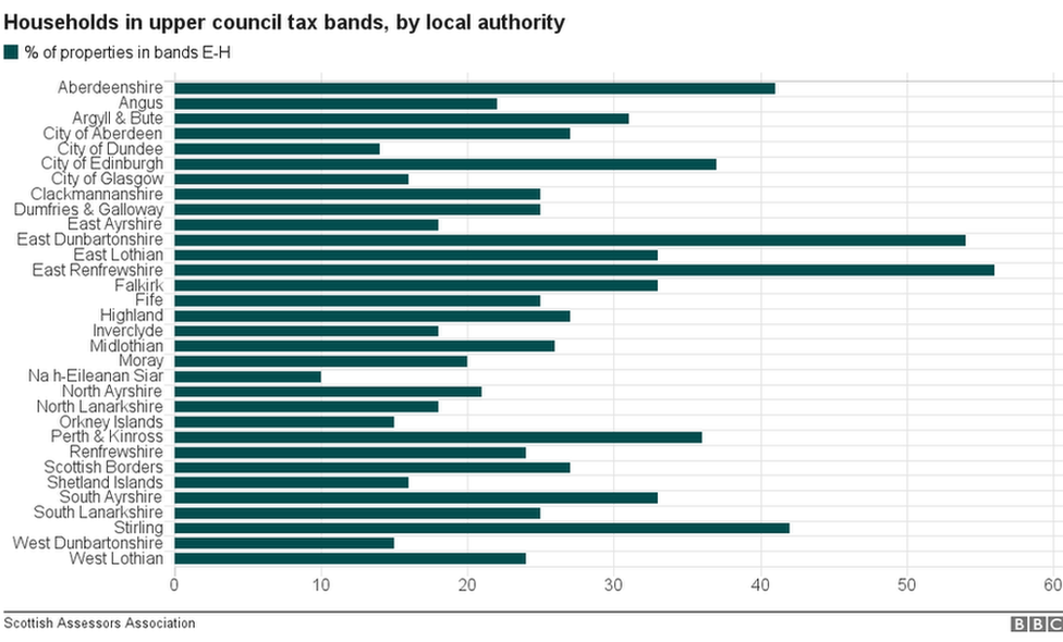 council tax chart