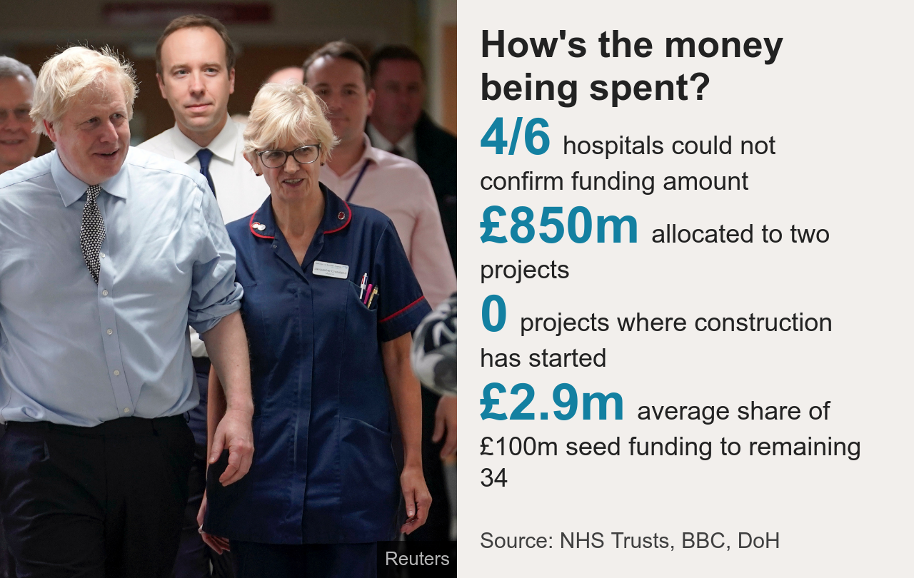 ow's the money being spent?. [ 4/6 hospitals could not confirm funding amount ],[ £850m allocated to two projects ],[ 0 projects where construction has started ],[ £2.9m average share of £100m seed funding to remaining 34 ], Source: Source: NHS Trusts, BBC, DoH, Image: Health Secretary Matt Hancock Prime Minister Boris Johnson visit Bassetlaw District General Hospital in Worksop