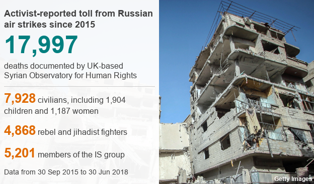 Datapic showing activist-reported toll from Russian air strikes in Syria since 2015