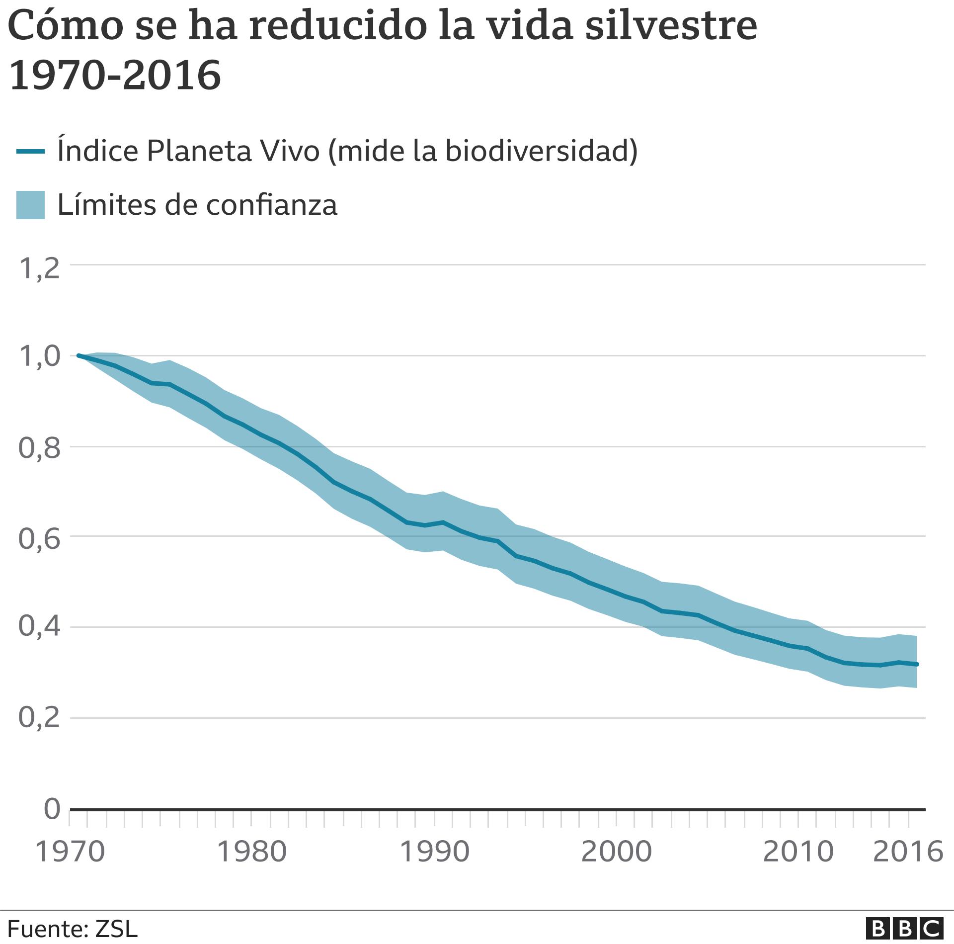 Cómo se ha reducido la vida silvestre: gráfico.