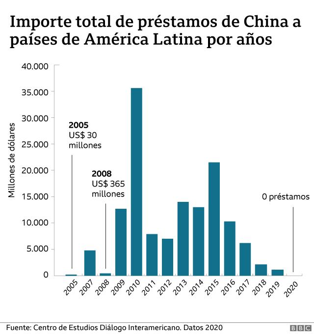 china prestamos