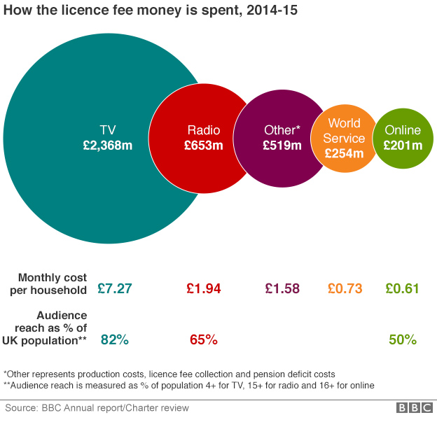 BBC licence fee graphic