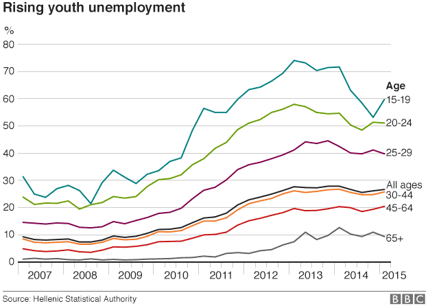 Unemployment by age group, Greece