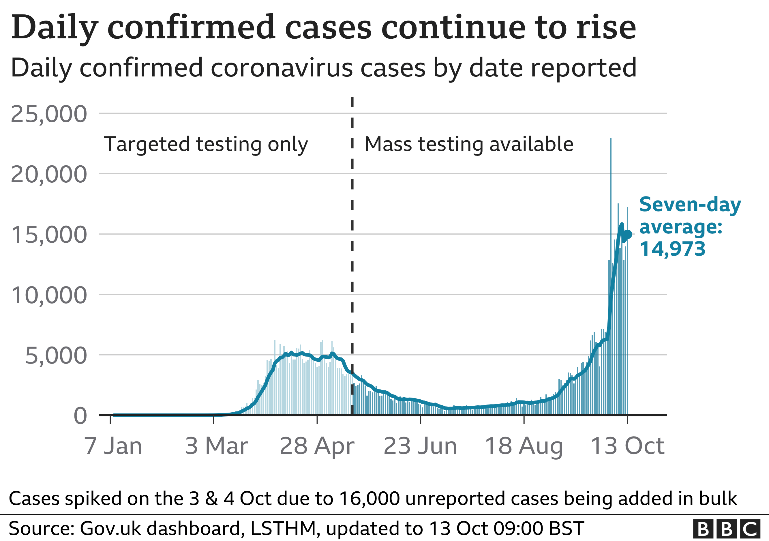 Chart of daily confirmed cases
