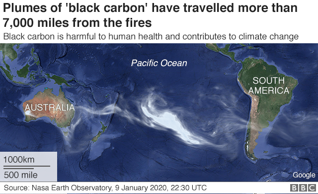 Chart showing movement of black carbon across the Pacific