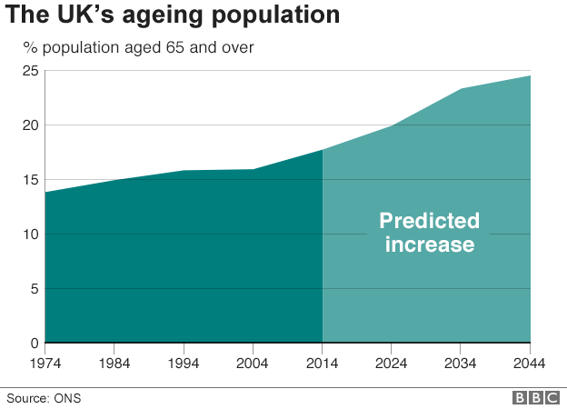 Graph showing predicted population increase of the UK