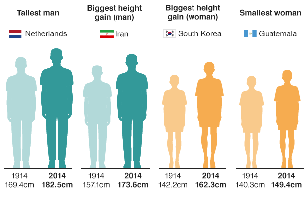 Infographic showing tallest man and smallest woman, and the nationalities which have shown biggest height gain