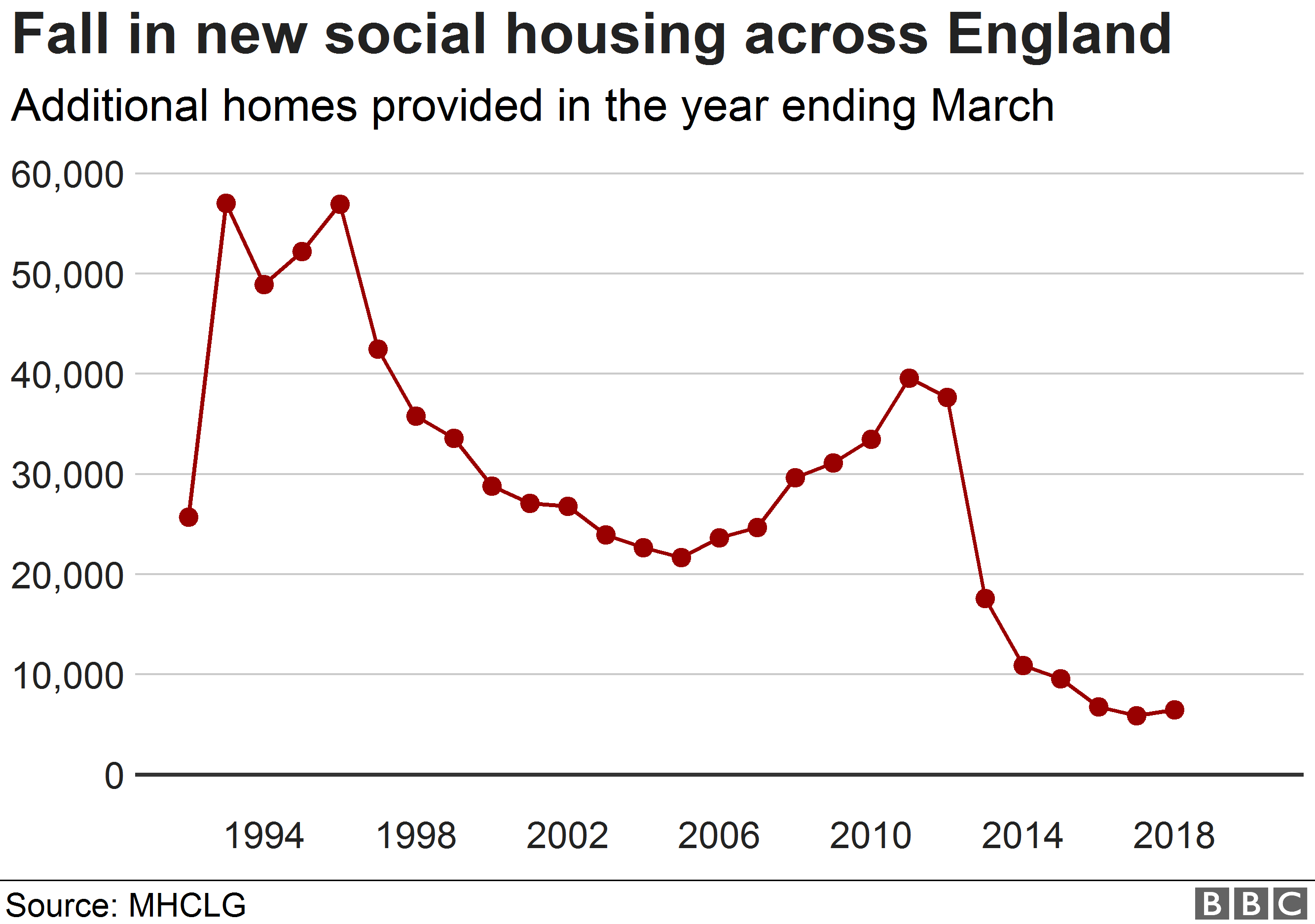 Chart showing change in social housing supply