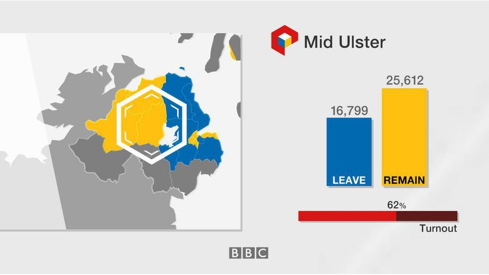 Mid Ulster: Leave 16,799; Remain 25,612; turnout 62%