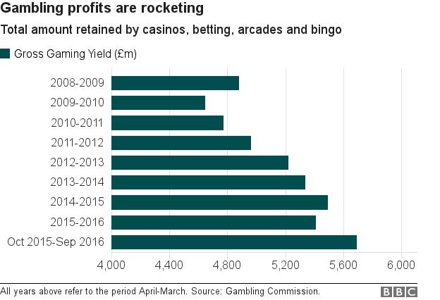 betting shop profit margins