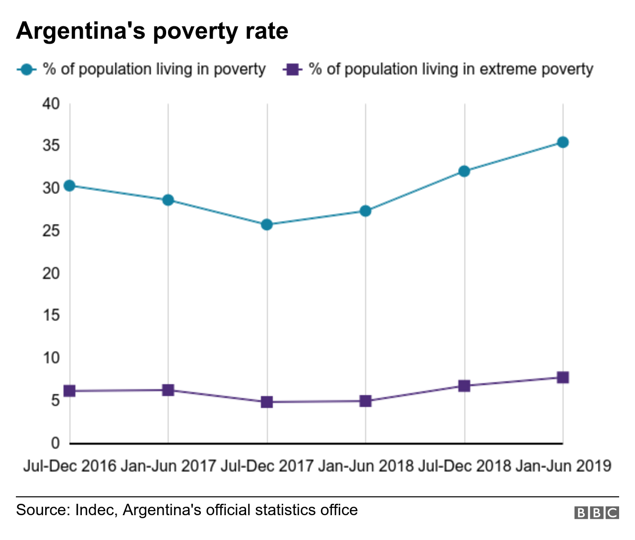 Poverty figures for Argentina, showing an uptick in early 2019 to