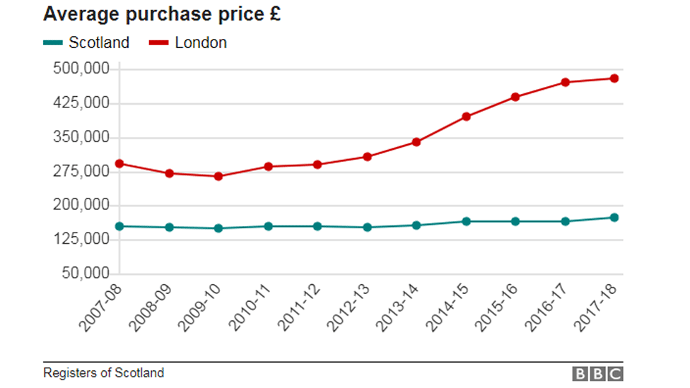 Average price Scotland v London