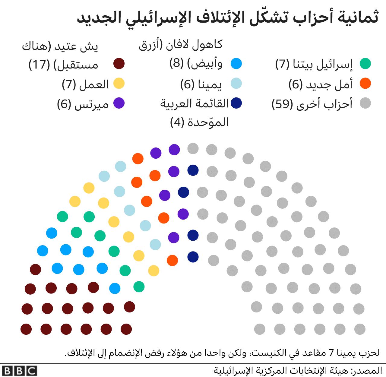 رسم توضيحي للأحزاب المشكلة للائتلاف الإسرائيلي الجديد وحصصها من المقاعد في البرلمان