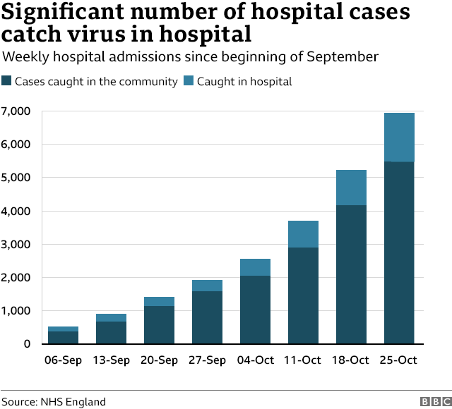 Chart showing hospital admissions