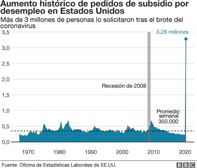 Aumento en los pedidos de subsidio por desempleo en Estados Unidos.