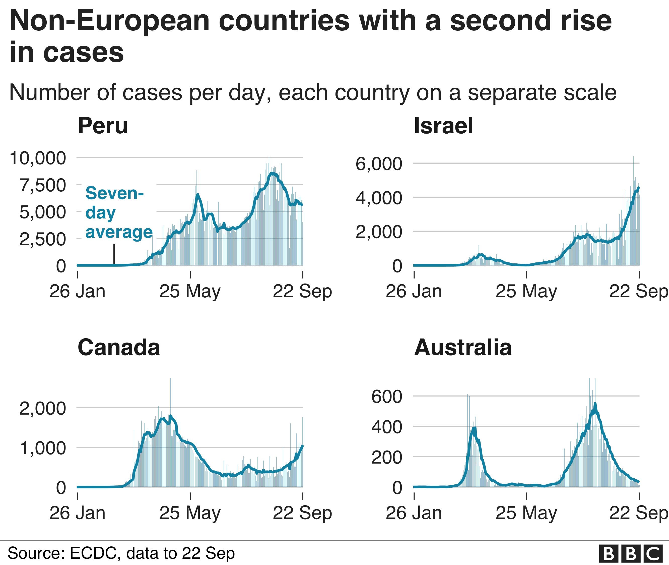 charts show non-European countries with a second rise i cases, Peru, Israel, Canada and Australia