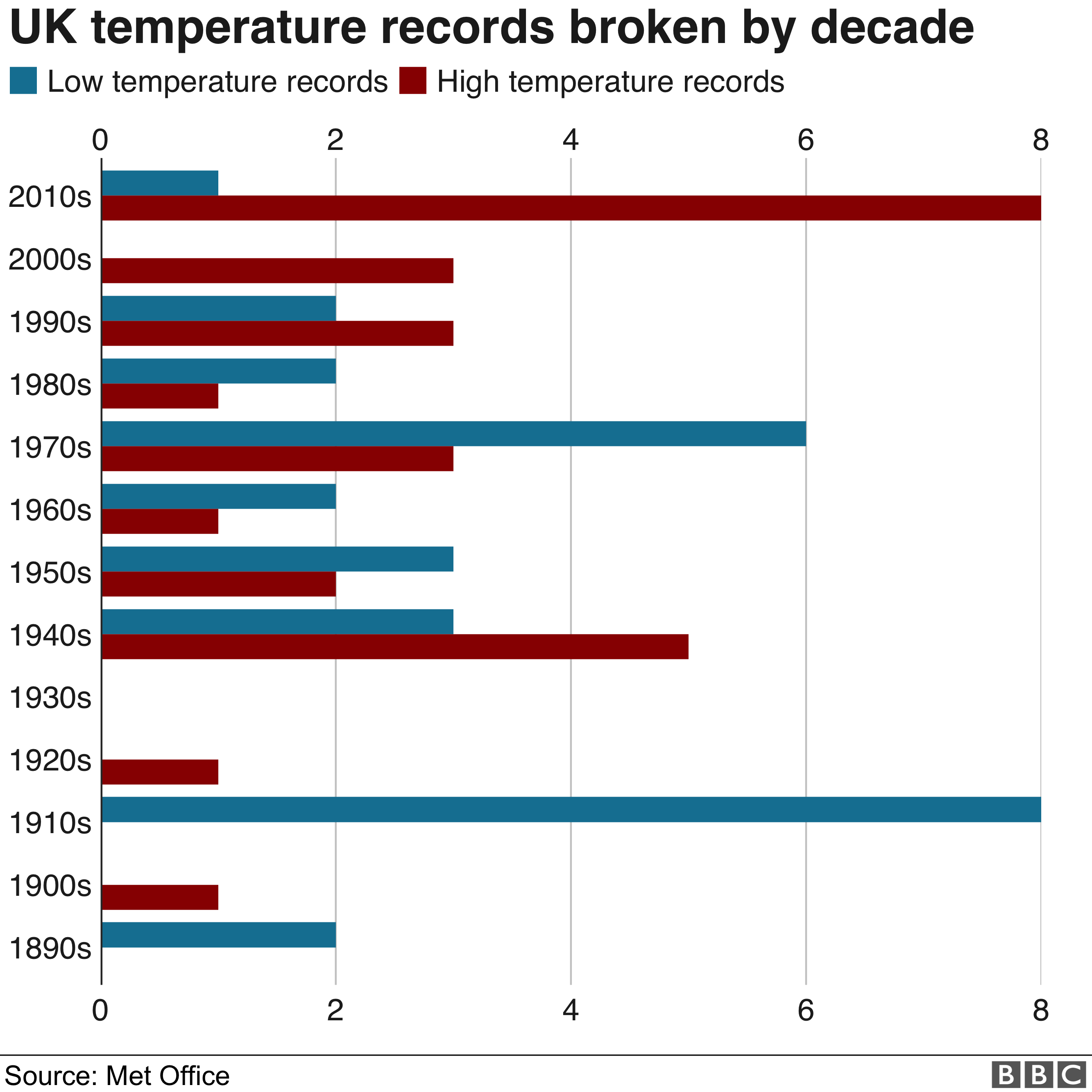 Chart showing the number of UK temperature records broken by decade
