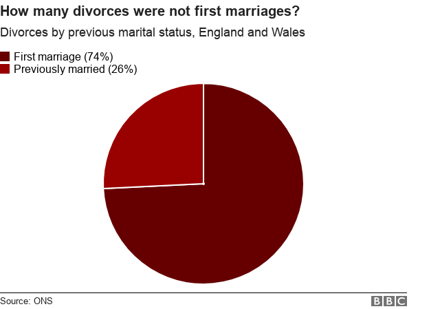 how many divorces were not first marriages? 26%
