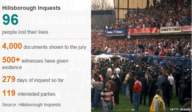 Hillsborough inquests statistics