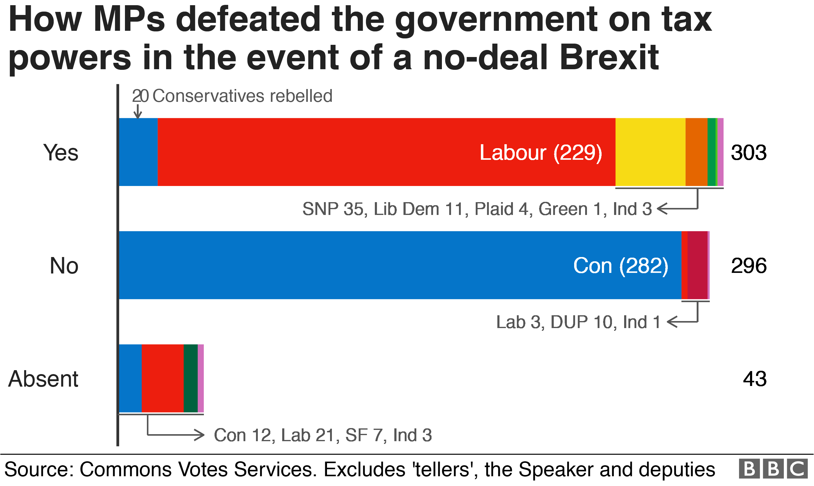 Bar chart showing breakdown of how MPs voted on tax powers in the event of no-deal Brexit