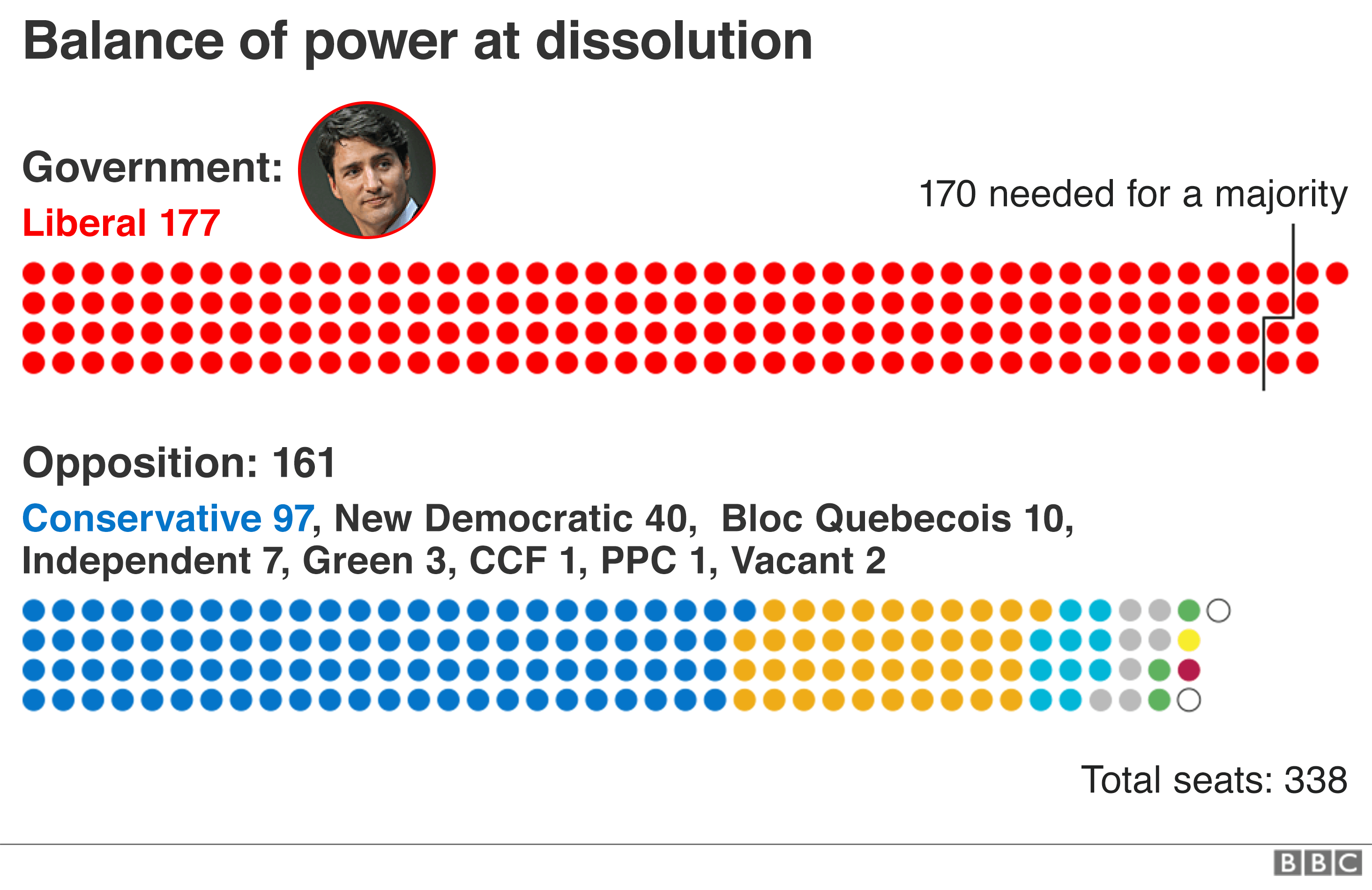 Picture of: A Canadian Election Looms Seven Charts Explain All Bbc News