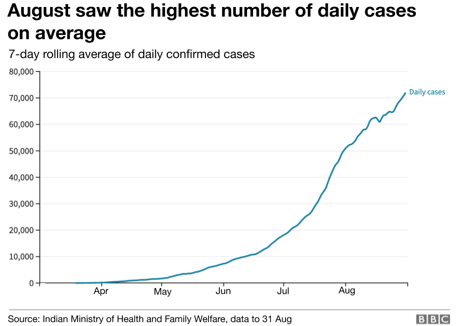 India sees nearly two million cases in August
